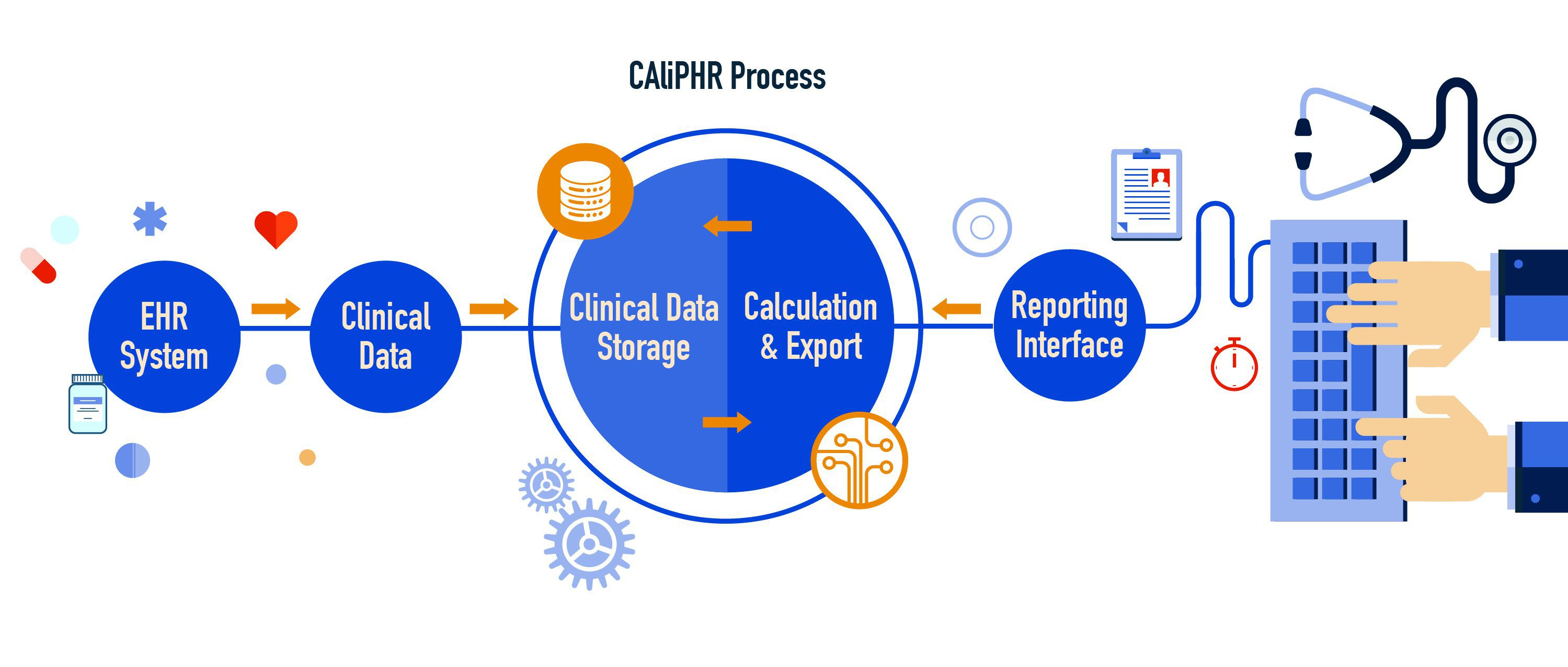 Cqm Aligned Population Health Reporting Caliphr Tool Crisp